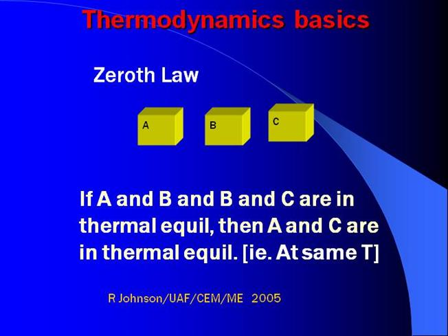 Review of THERMODYNAMI...