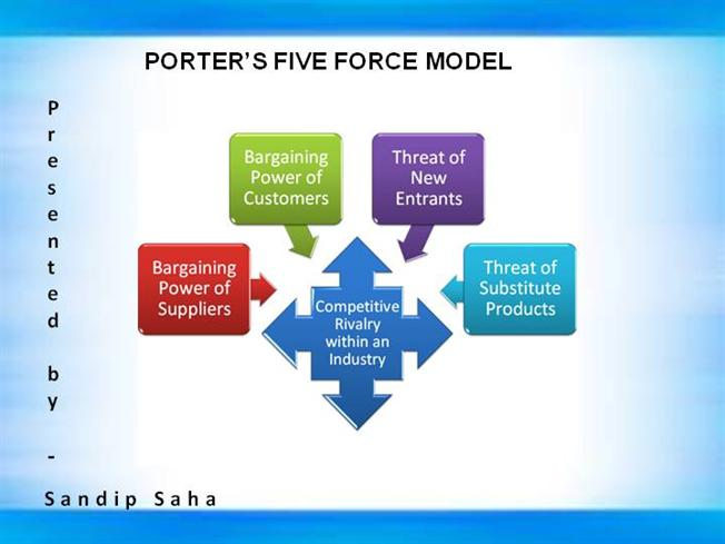 avon porter s 5 forces Cosmetics market research report focuses on avon products incorporation porter's five forces analysis illustrates the potency of the buyers and sellers.