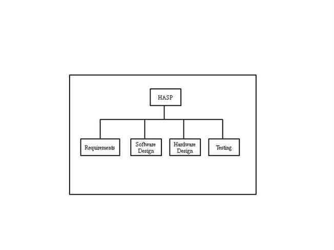 example deliverable structure chart