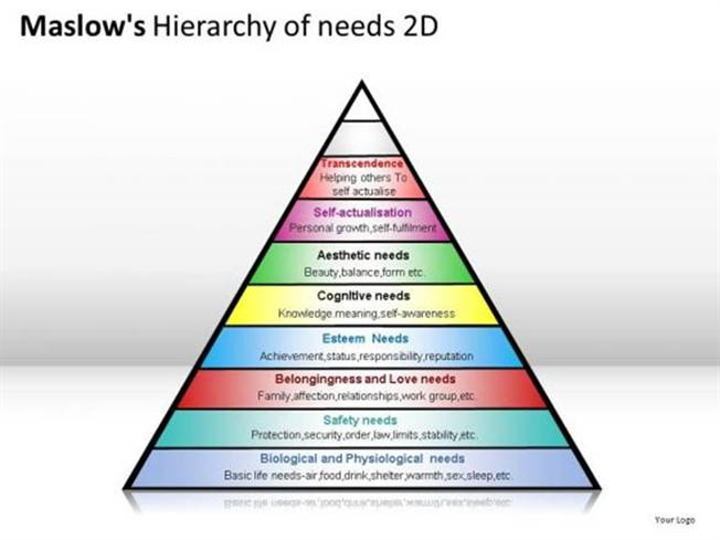 hierarchy of human needs pyramid structure