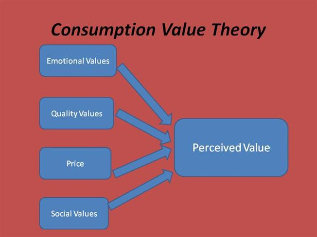 perceived value concept and importance for Brand heritage and consumer perceived value are two concepts which  value  the identity and meaning of the illustrative brand, hence the.