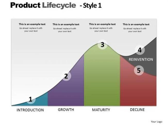 easyjet organizational life cycle Organizational life cycle is an important model because of its premise and its prescription the model's premise is that requirements, opportunities, and threats both inside and outside the .
