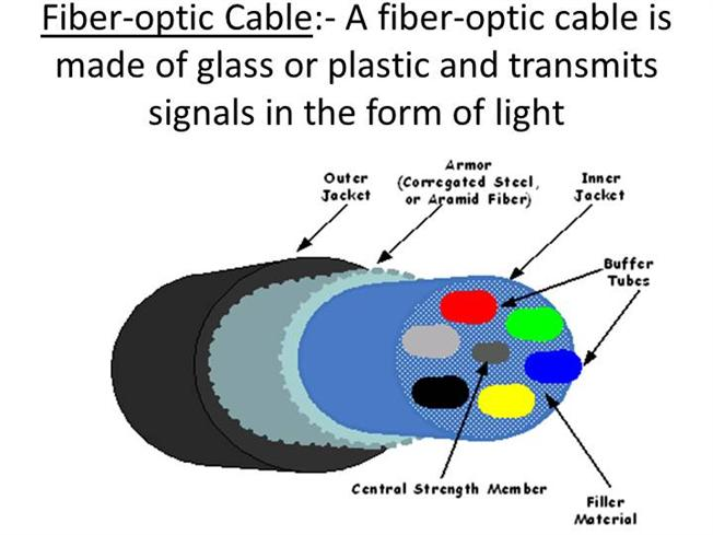 Uses of Fiber Optic Cables