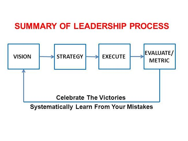summary leaders and the leadership process Leadership versus management: a key distinction—at least in theory  not all leaders manage leadership is performed by  the leadership process involves (a).