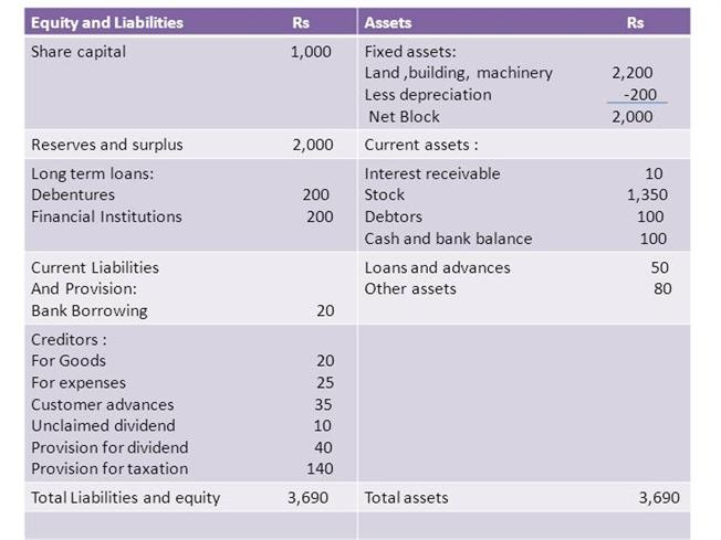 acc 501 current assets fixed assets