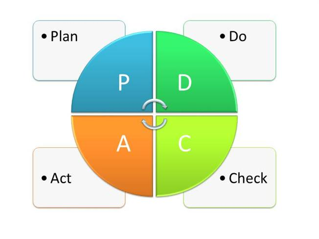 support deming manegement theory Risk management introduction to risk management (theory & practice)  support its stated objectives  risk management risk register a).
