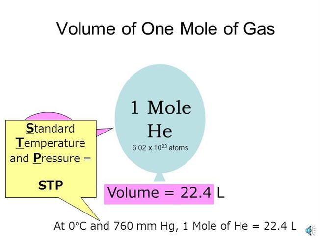 volume of a mole of gas You still use the molar volume itself, but you think of it as the volume occupied by the formula mass of the gas in g and never think about moles methods of measuring how much gas is formed (volume can be compared with theoretical prediction).