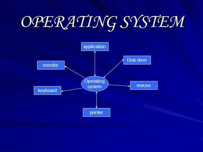 why operating systems are obsolete essay It depends on the operating system to take advantage of the underlying hardware resourse so answer to yo question is yeah we have moved to 64bit systems question is whether we are utilising the compute power by leveraging 64bit oses and applications :.