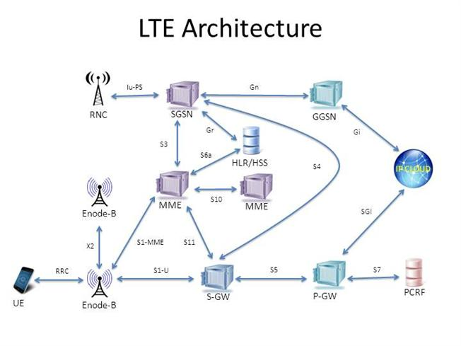 4g network diagram bing images for Architecture 4g lte