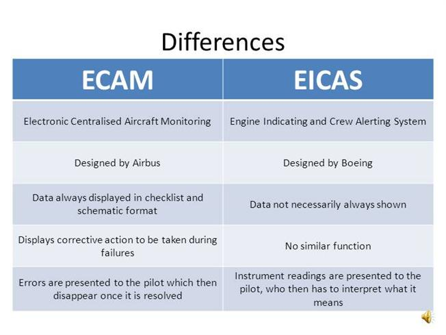 ECAM AND EICAS DIFFERENCES DESMOND |authorSTREAM