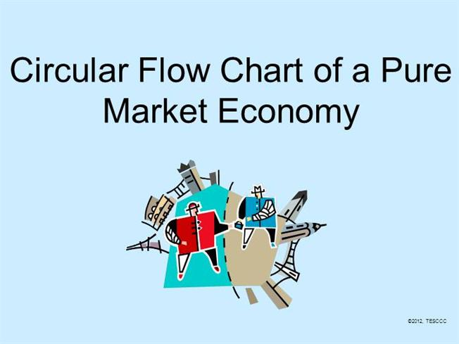 the description of the circular flow model To describe the importance business plays in the circular flow of the  make up  one of the sectors of the traditional circular flow model.