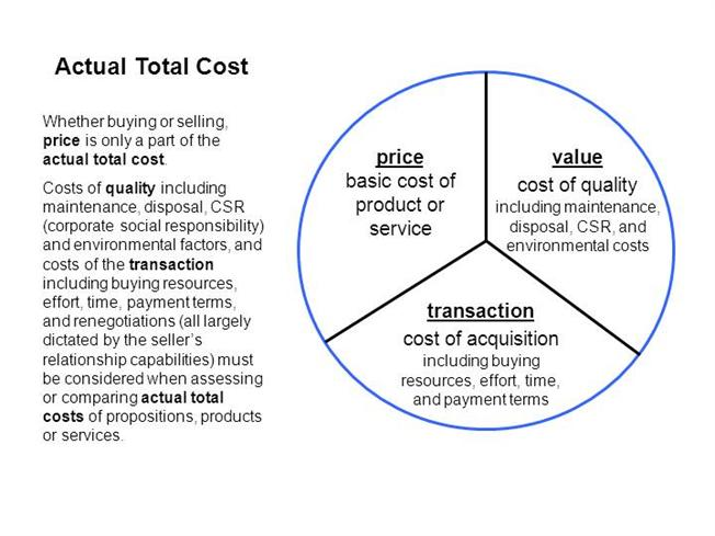 memo cost of quality