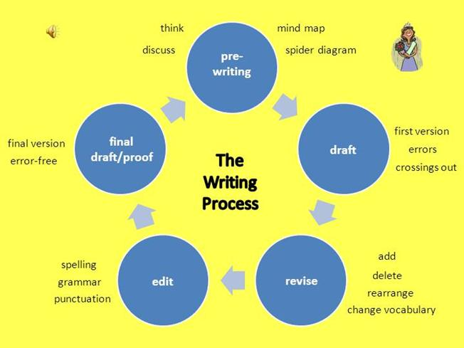 writing process test Writing process test - free download as word doc (doc / docx), pdf file (pdf), text file (txt) or read online for free.