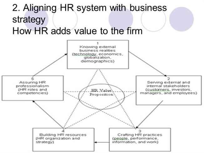 alignment of hrm and business strategie It's, therefore, clear that aligning hr programs with business  aligning l&d  programs with performance management strategies also lays the.
