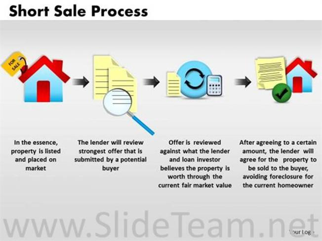 the presentation of a sale process