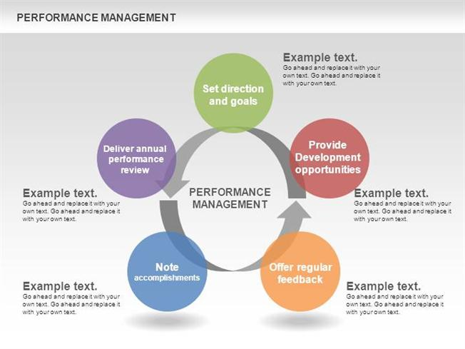 Performance Management Cycle Diagrams Authorstream