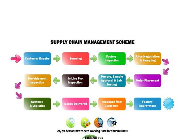 supply chain presentation Chapter 11 – supply chain management powerpoint presentation to accompany heizer/render principles of operations management, 7e operations management, 9e.