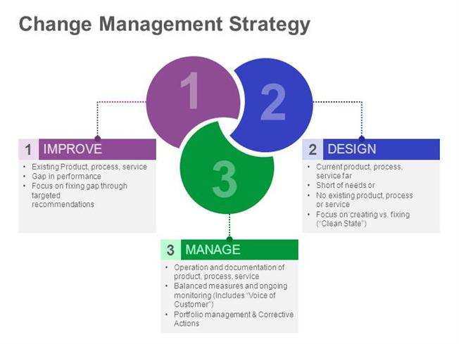 essays change management Change management essay change management wellness project management change management change management focuses not on the project nor on the.