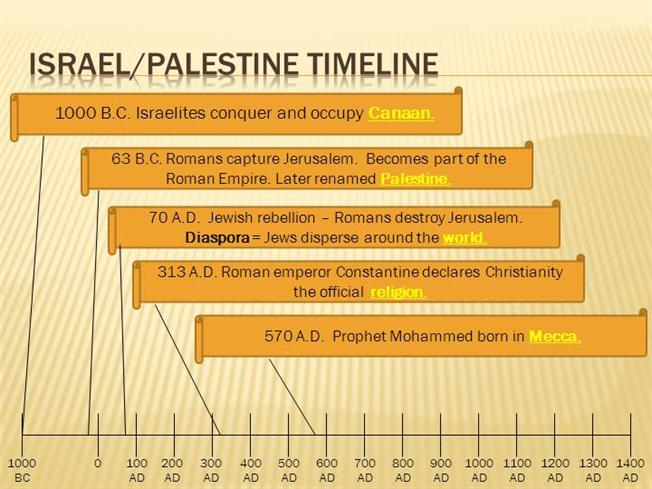 Israel Palestine Timeline With Answers |authorSTREAM