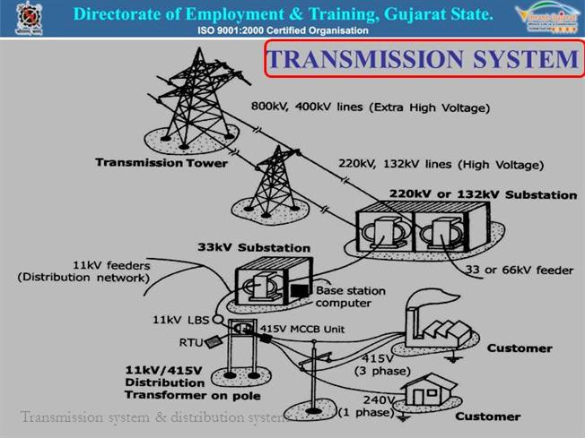 Transmission and distebution switch gear substation for Substation pdf