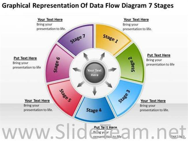 representation of data flow diagram 7 stages