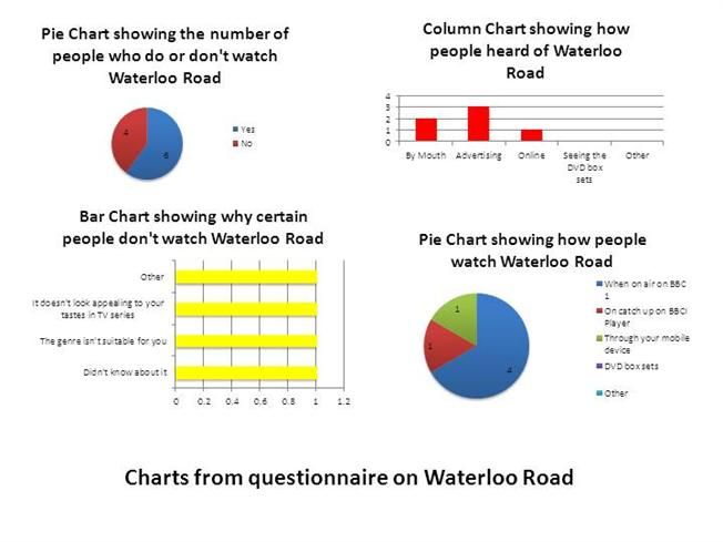 How to present questionnaire results in dissertation
