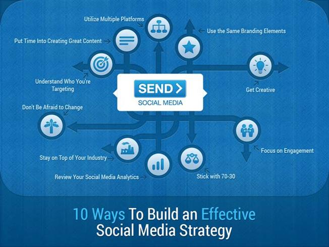 building a strategy for social media Create an actionable social media strategy before you start in the beginning select just one of these and build your social media strategy to achieve that.