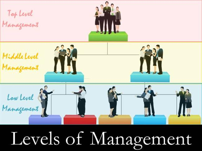 describe what is meant by management Delegation (in a people management context) happens when you give one of your staff members a task (or part of a task) to complete which, currently, you undertake when delegation works successfully three things happen: 1.