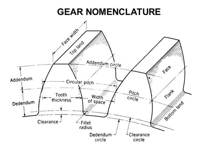 types of gears used in automobiles pdf