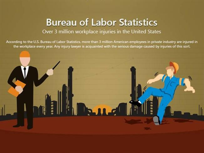 Bureau of labor statistics over 3 million workplace for Bureau of labor statistics