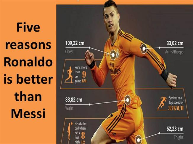 cristiano ronaldo is better than lionel After firing barcelona to the champions league final, we look at 5 reasons why lionel messi is better than real madrid's cristiano ronaldo.