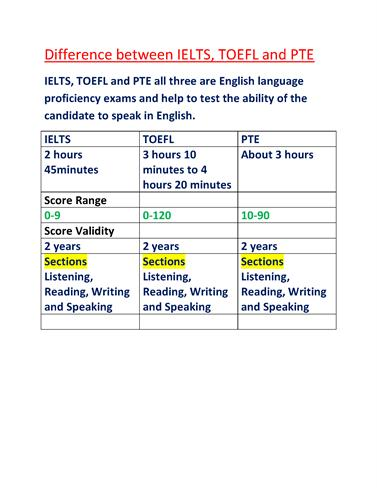 ielts score validity