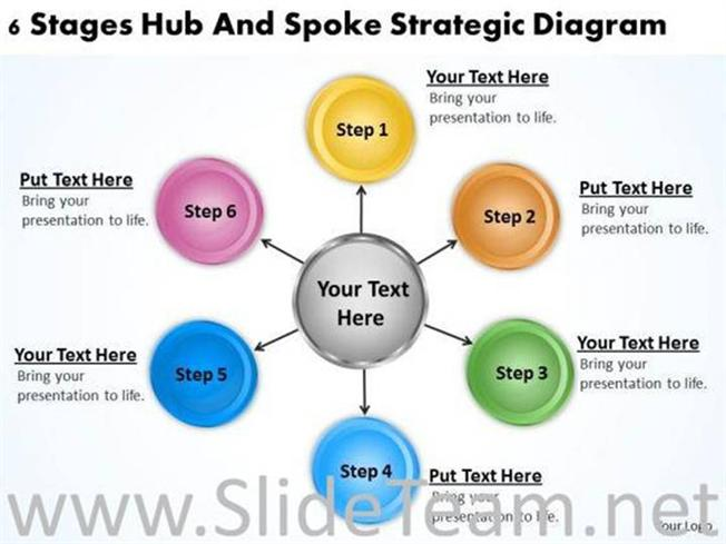 hub and spoke system essay As the result of large capacity at large hubs in the hub-and-spoke system, the oncarriage of passengers are easily affected by a small delay on any one end.