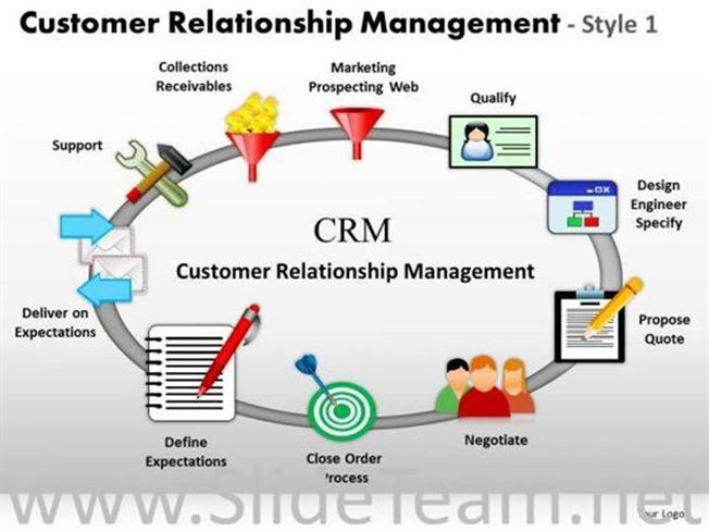 Customer Relationship Management Process Powerpoint Diagram