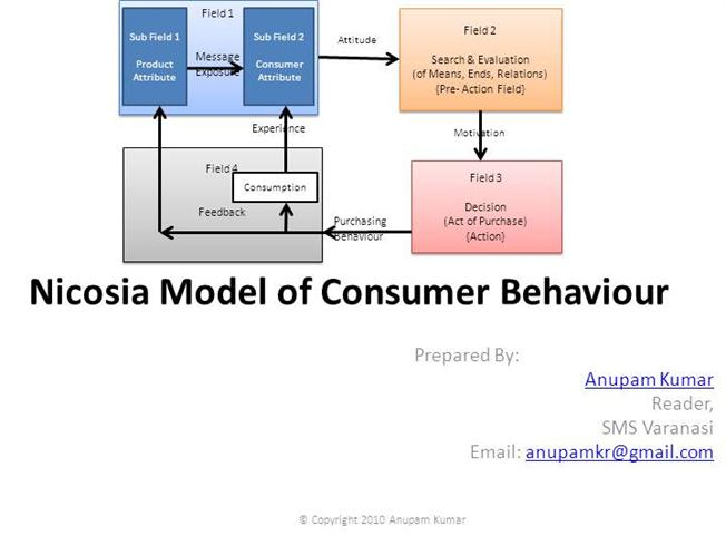 phd thesis on consumer behaviour What are some research topics for consumer behavior in a digital can i do a phd after an how do i select a good topic in consumer behavior to write a thesis on.