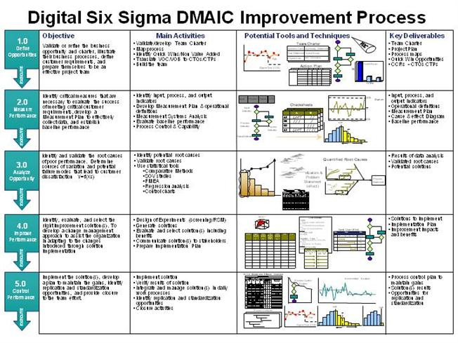"process improvement and change project presentation Process improvement or ""pi"" involves applying tools and techniques to help a  company achieve its goals  the ability to embrace change is not only core to  continuous process improvement but is  presentations 29 communication   continuously improve 1,000 employees trained 800 projects completed 3,000  steps."