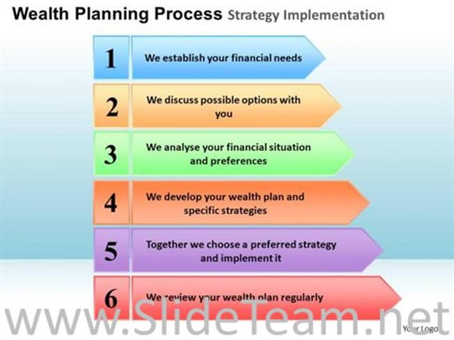 six steps in the formal planning process Essential steps involved in strategic planning process are: 1 getting ready/determine the strategic intent 2 define organisational mission 3 assessing the situation/analysing environment 4 developing strategies, goals and objectives/strategy formulation 5 implement plans/strategy implementation .