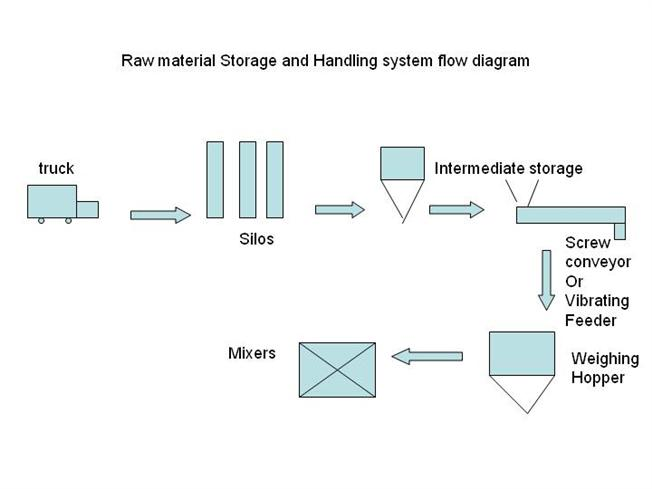 Raw Material Storage And Handling System Flow Diagram