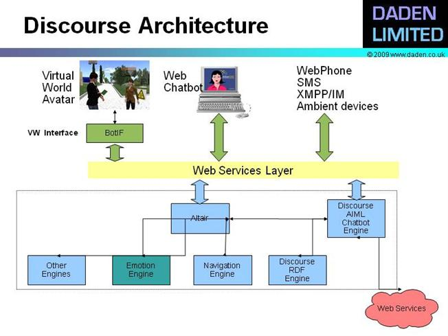 Discourse Architecture AuthorSTREAM