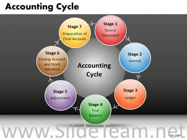 the nine steps of accounting cycle The accounting cycle is a series of steps in processing financial information in this lesson, we will enumerate and explain the 9 steps in the accounting cycle.