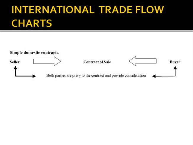 explain how the international trade flows Economics monetary and fiscal reading 19 international trade and capital flows f explain the arbitrage relationship between spot rates, forward rates, and.