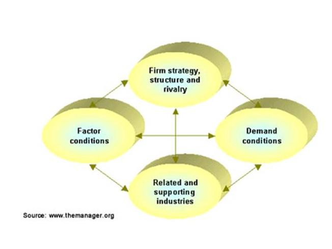 porter s diamond model The diamond model is an economic model developed by michael porter in his  book the competitive advantage of nations, where he published his theory of.