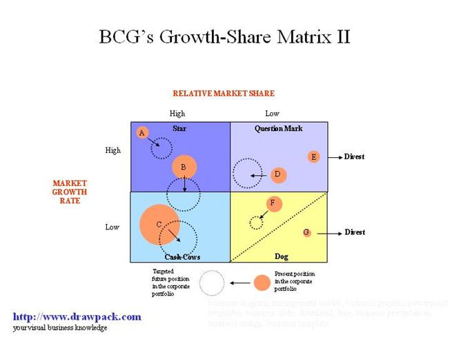 bcg matrix for ongc Head office are using the bcg matrix to take my resources away how do i argue against them challenge the assumptions the matrix is based on.