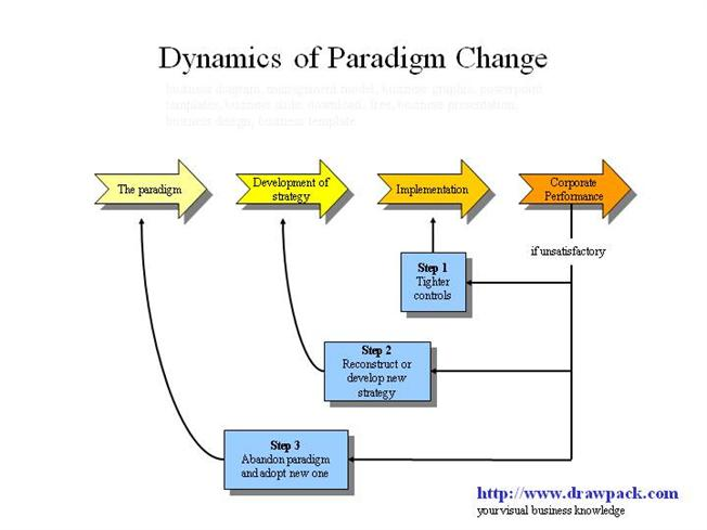 how to change your paradigm pdf