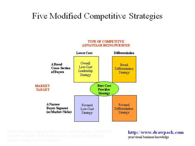 analysis of competitive advantage After the analysis of current and potential future state of the five competitive forces, managers can search for options to influence these forces in their organization's interest competitive strategy: techniques for analyzing industries and competitors, 1980 competitive advantage: creating and.
