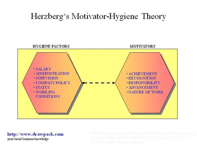 herzberg's theory of motivation Would be productive employees herzberg's theory is sometimes called the two- factor theory these factors are hygiene factors and motivators hygiene.