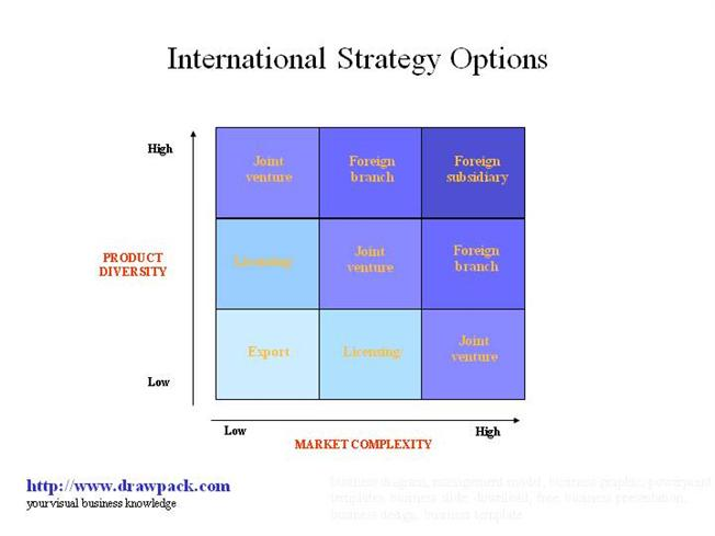Strategies using options