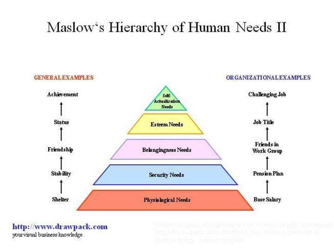 maslows hierarchy of human needs Why according to one human maslow's hierarchy humans are fueled by a desire to achieve goals maslow's hierarchy of needs.
