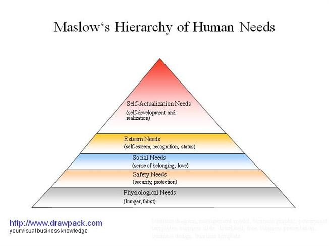 the hierarchy of human needs maslow s