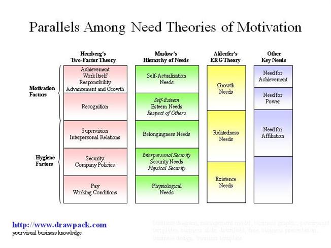 hertzbergs two factor theory of motivation Motivation factor work conditions related to satisfaction of the need for psychological growth, job satisfaction is produced by building motivation facots into job- responsibility etc when factors are present it leads to superior performance.